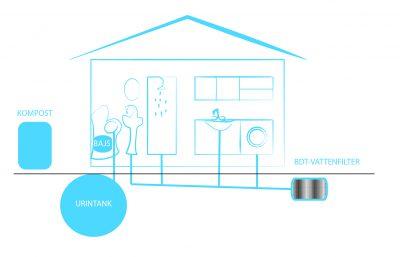Urinsortering, kompostering och separat BDT-vattenhantering